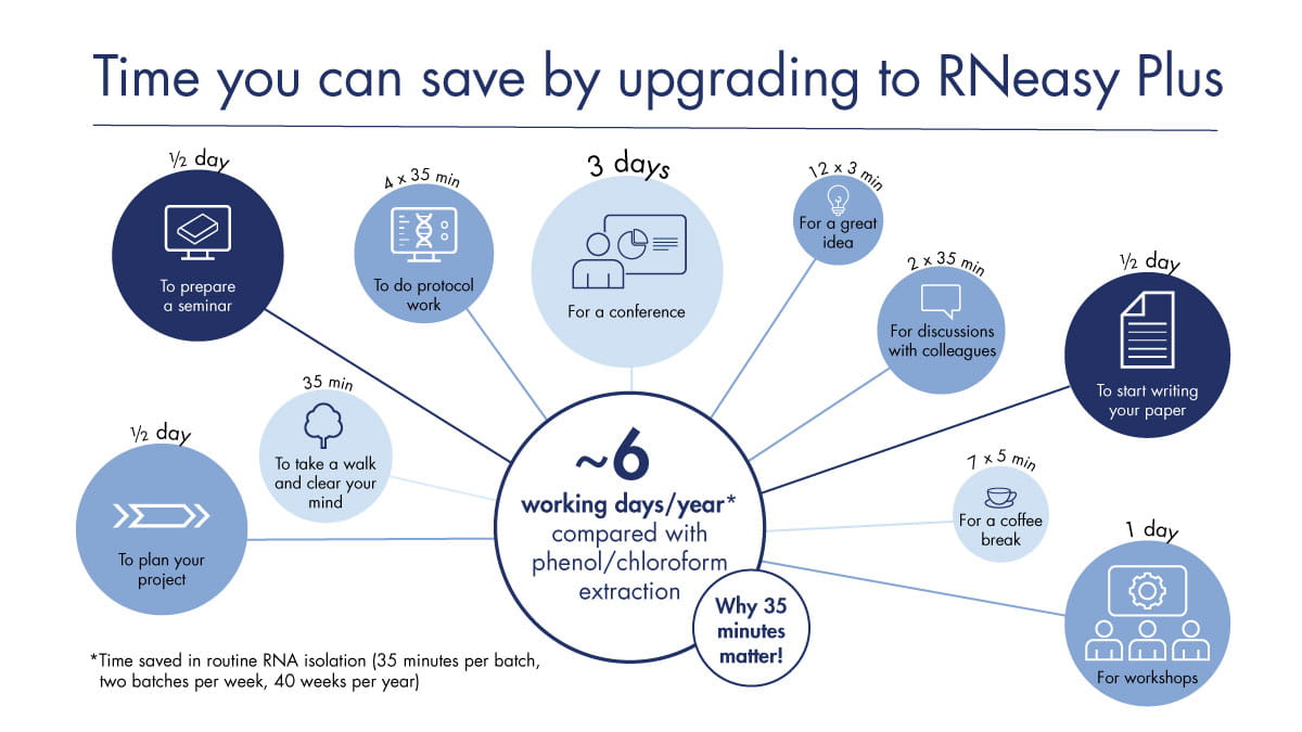 Save time with RNeasy Plus Kits