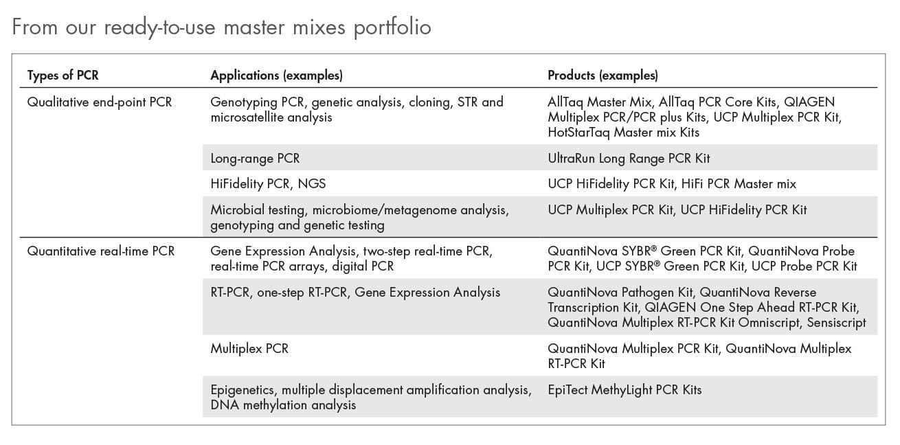 From our ready to use master mixes portfolio