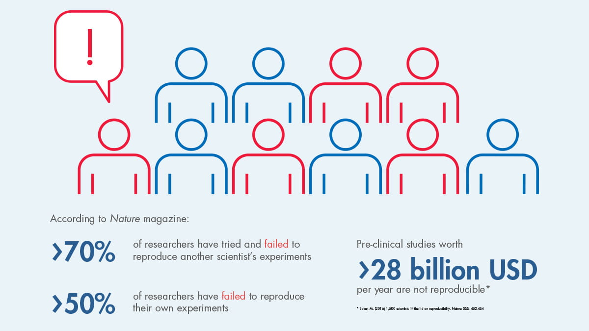 Infographic, The reproducibility issue