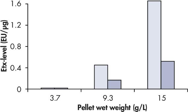 Endotoxin levels using QIAGEN Plasmid Plus Kits.