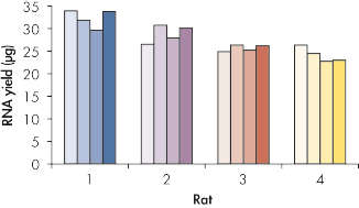 Reproducible RNA yields.