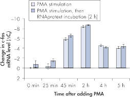 Effective inhibition of PMA induction of c-fos expression.