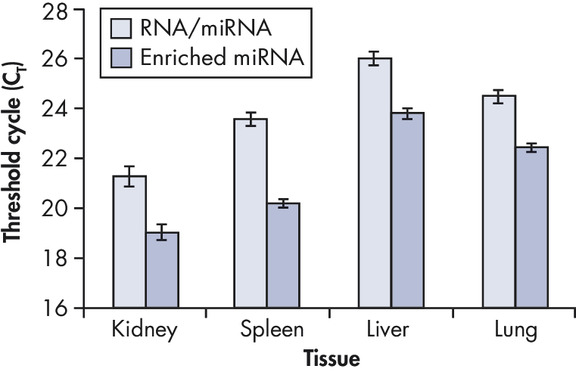 Efficient purification of miRNA from fixed tissue stored in PAXgene Tissue Containers.