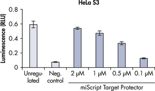 Reliable miRNA inhibition.