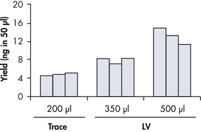 Higher yields of concentrated DNA with the large-volume protocol.