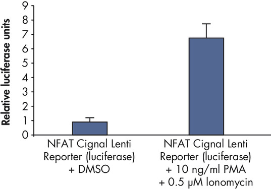Determination of pathway activity in human primary cells.