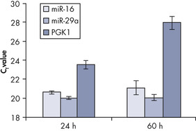 Effective real-time RT-PCR quantification.