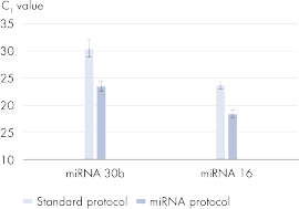 Efficient purification of circulating miRNA.