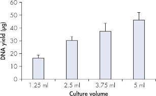 High yields of plasmid DNA.