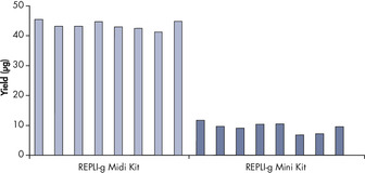 <p>Consistent DNA yields using any sample type.</p>