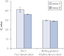 <p>热量和碱性变性对基因座表达的影响。</ p>