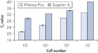 High, reproducible RNA yields.
