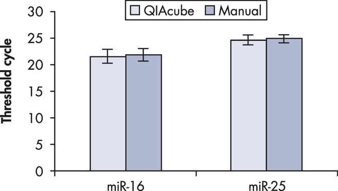 Reliable detection of miRNAs.