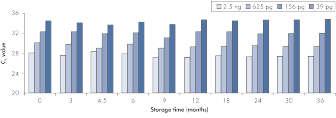 DNA storage stability.
