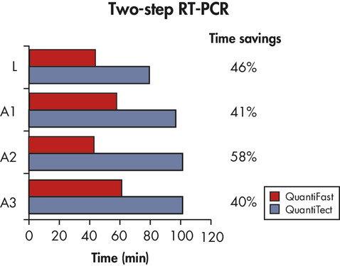 Significantly reduced PCR times.