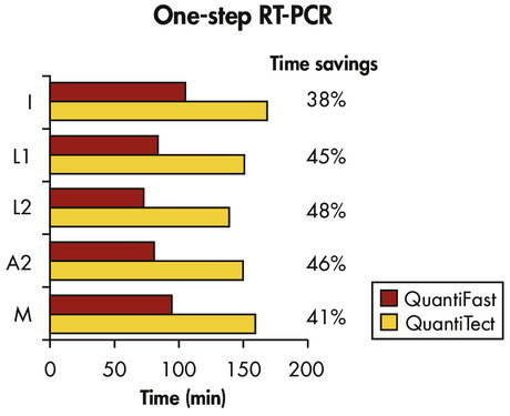 Significantly reduced RT-PCR times.