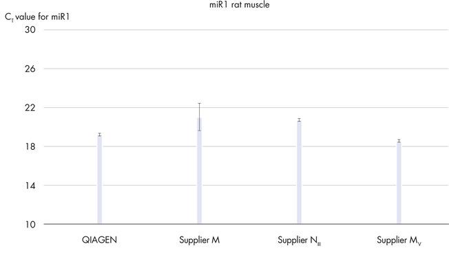 <p>Reliable miRNA purification.</p>