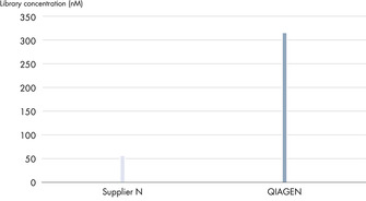 Superior yields of library DNA.