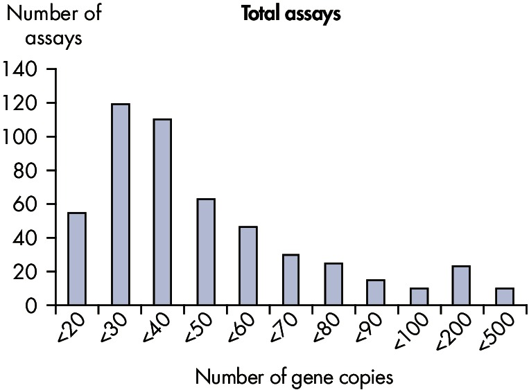 The lower limit of quantification (LLOQ) for all Microbial DNA qPCR Assays reveals high sensitivity.