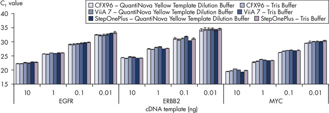 Superior and flexible performance of the QuantiNova SYBR Green PCR Kit.