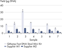 Superior DNA yields compared to similar kits.