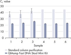 Efficient depletion of PCR inhibitors.