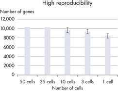 High number of genes is detected, independent of input cell number.