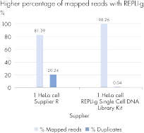 The REPLI-g Single Cell DNA Library Kit outperforms PCR-based single cell library prep.