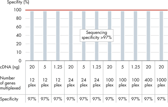 Proprietary primer design delivers gene-specific amplicons (>97% specificity)
