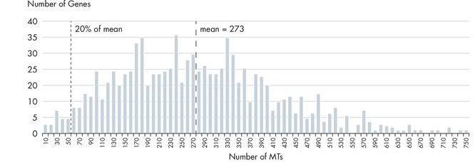 Unmatched uniformity (>97% of assays are within 20% of median molecular tag counts)