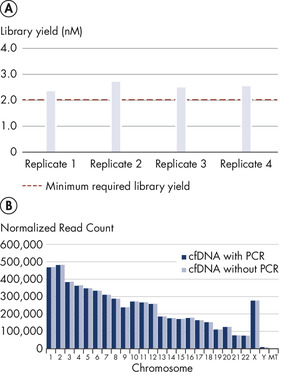 Low error rates and high accuracy in workflows with and without PCR.