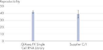 Reproducibility of single cell RNA-seq protocols