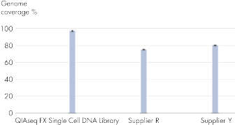 Average genome coverage for several single cell libraries