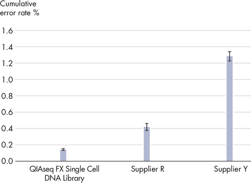 Sequence error rates of several single-cell NGS methods