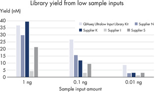 Higher yields and consistent conversion rates across a range of sample inputs and dilutions