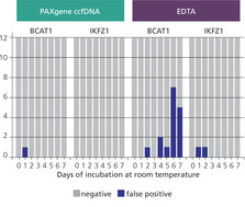 Isolated ccfDNA is compatible with methylation-specific downstream applications.