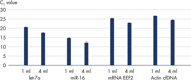 Scalable yields of cfDNA and RNA between 1–4 ml plasma sample amount.