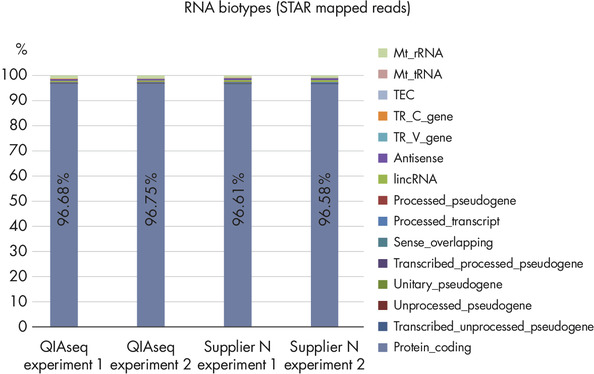 RNA Biotype Distribution: High Efficiency of mRNA Enrichment Protocol.