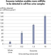 使用外来体分离试剂盒检测生物流体中的更多miRNA。