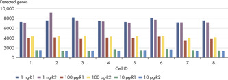 Consistency of Detection with QIAseq UPX 3' Transcriptome Kits.