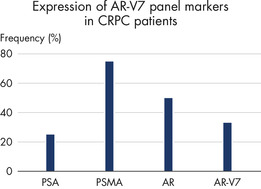 Figure 5: Gene profile in clinical samples.