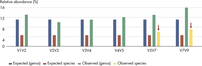 Screening a panel of variable regions provides more robust bacterial profiling compared to screening only individual variable regions.