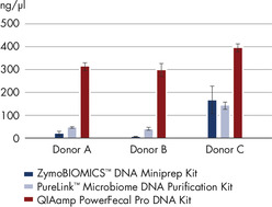 Higher yields of DNA with the QIAamp PowerFecal Pro DNA Kit.