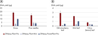 Significantly higher yields of pure DNA.