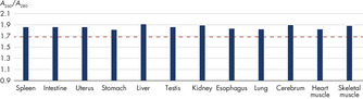 Absorbance ratio of high-quality, high molecular weight DNA from 12 different PAXgene Tissue-fixed, paraffin-embedded (PF) tissue types, processed on the QIAcube.