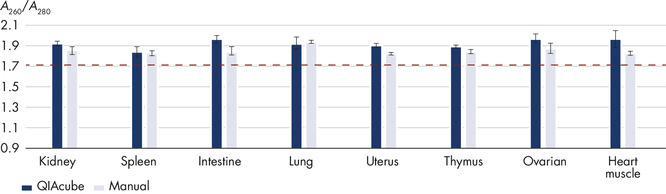 Comparison of manual and automated procedure: Absorbance ratio from sections of PAXgene Tissue-fixed, paraffin-embedded (PFPE) tissue.