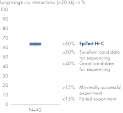 Percentage of long-range cis interactions