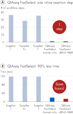 QIAseq FastSelect –rRNA HMR Kit removes rRNA with 1 step in 14 minutes.