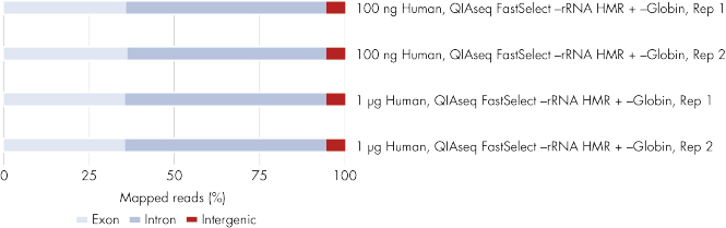 QIAseq FastSelect –rRNA/Globin Kit shows consistent results over a broad range of RNA input: highly consistent breakdown of mapped reads, regardless of RNA input.