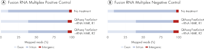 QIAseq FastSelect –rRNA HMR works with FFPE and degraded RNA samples: removal of rRNA leads to increased exon mapping.